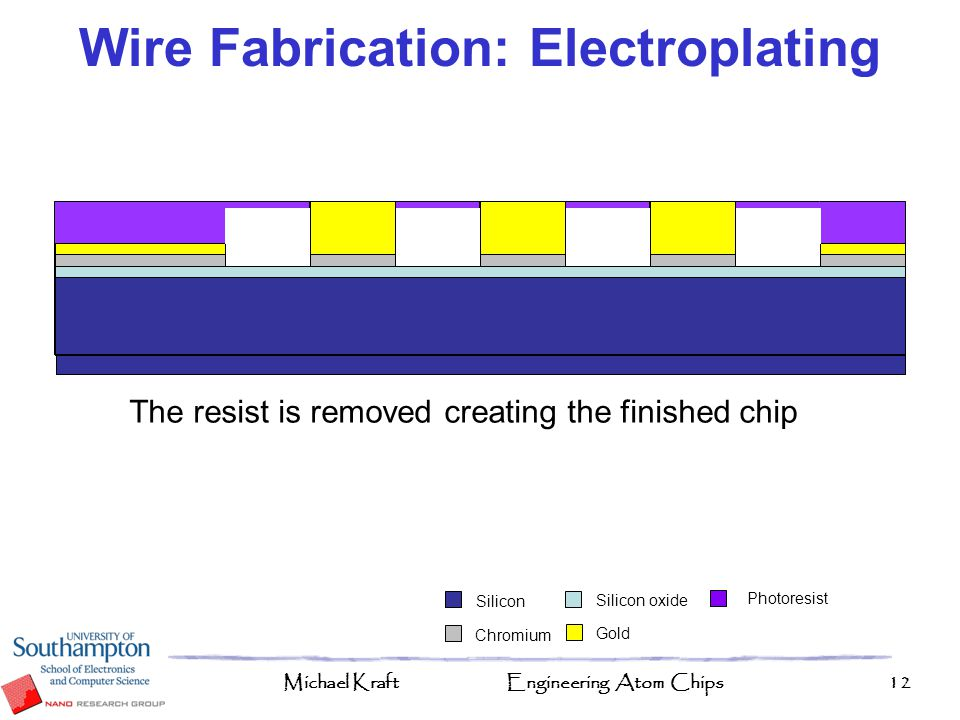 Wire Fabrication: Electroplating