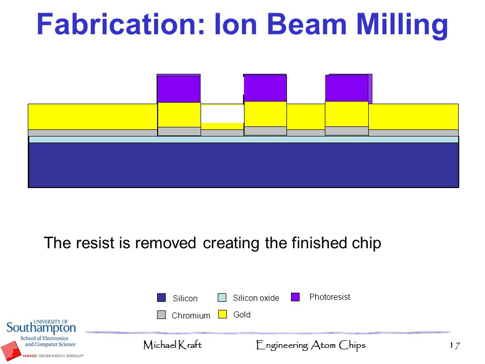 Fabrication: Ion Beam Milling