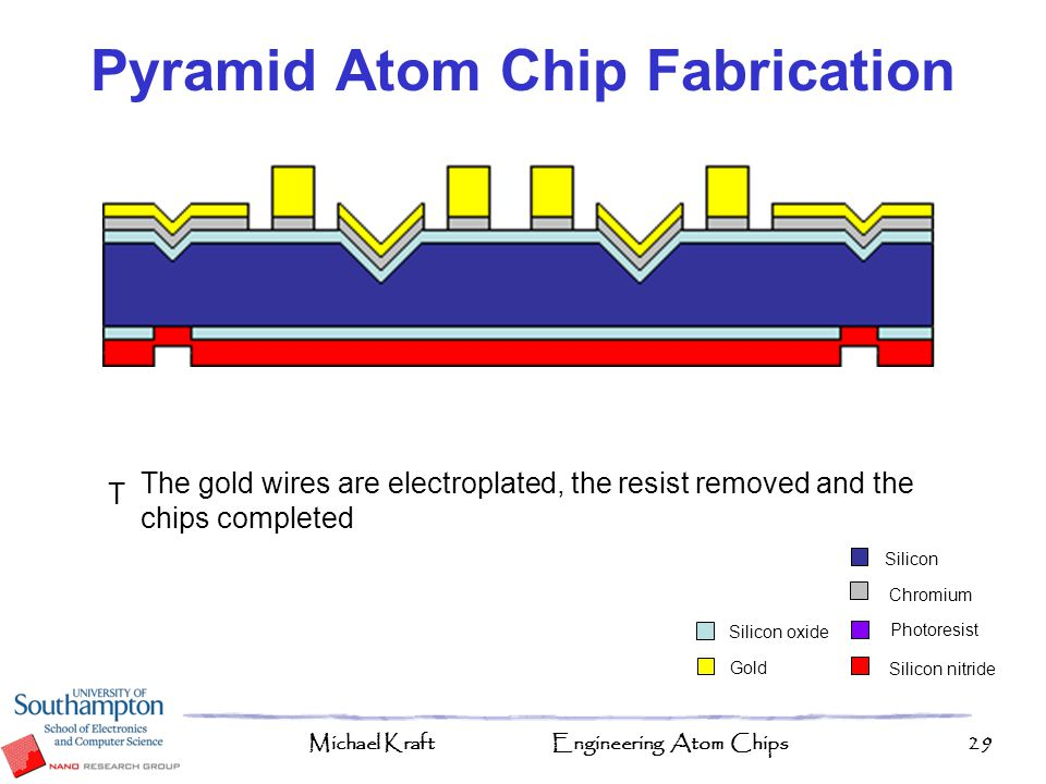 Pyramid Atom Chip Fabrication