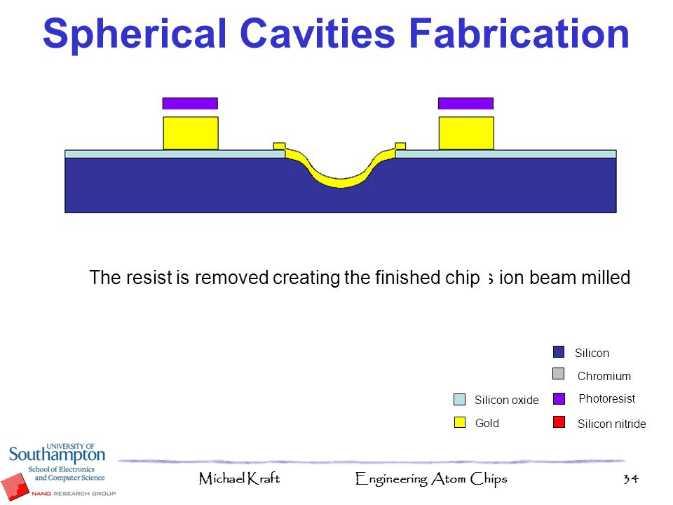 Spherical Cavities Fabrication