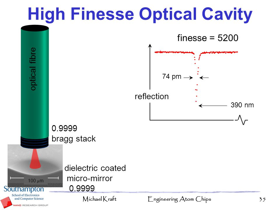 High Finesse Optical Cavity
