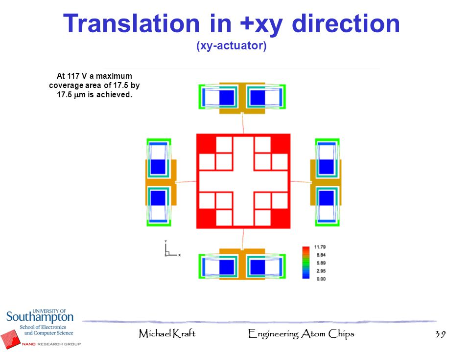 Translation in +xy direction (xy-actuator)