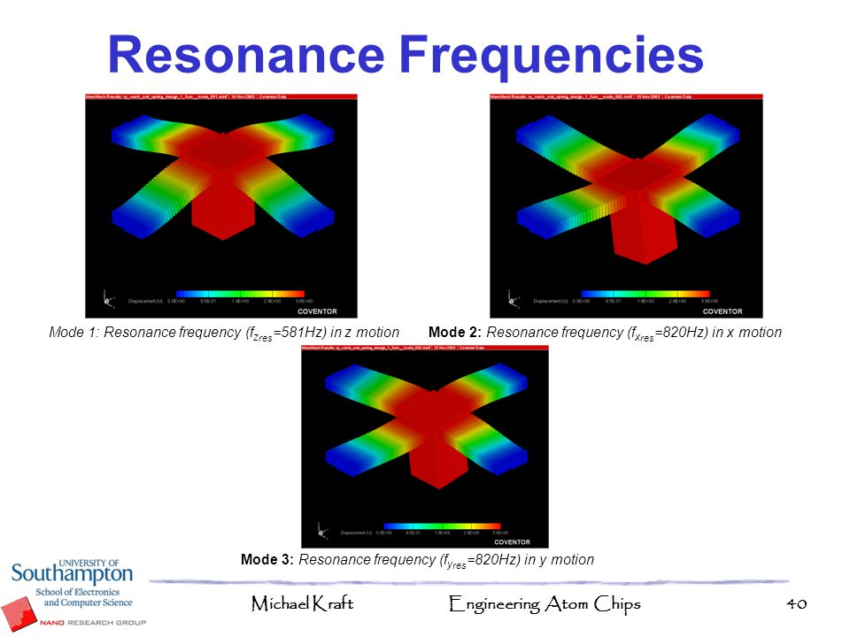 Resonance Frequencies