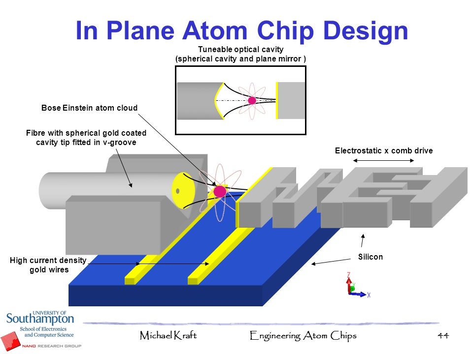 In Plane Atom Chip Design