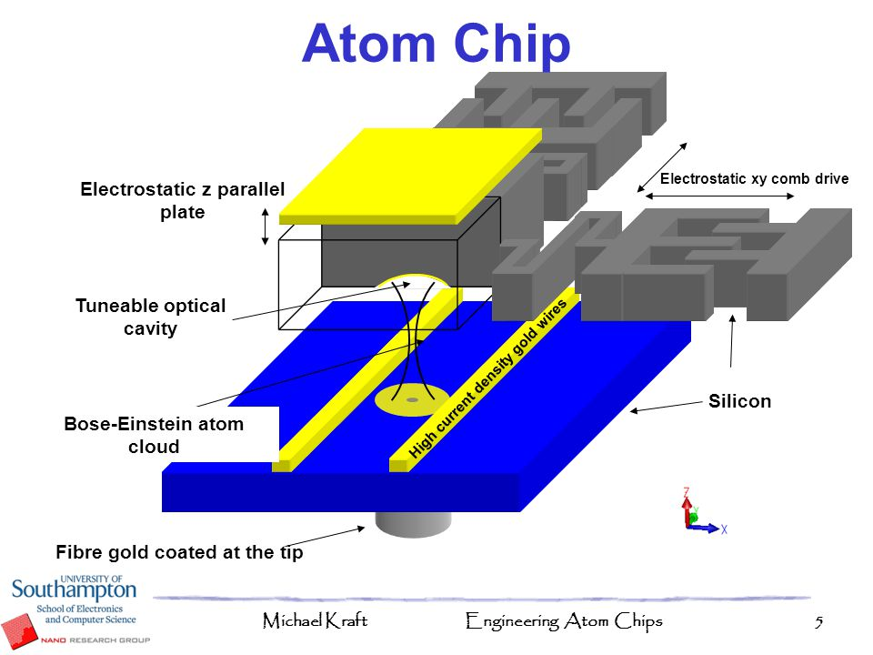 Atom Chip Electrostatic z parallel plate Tuneable optical cavity