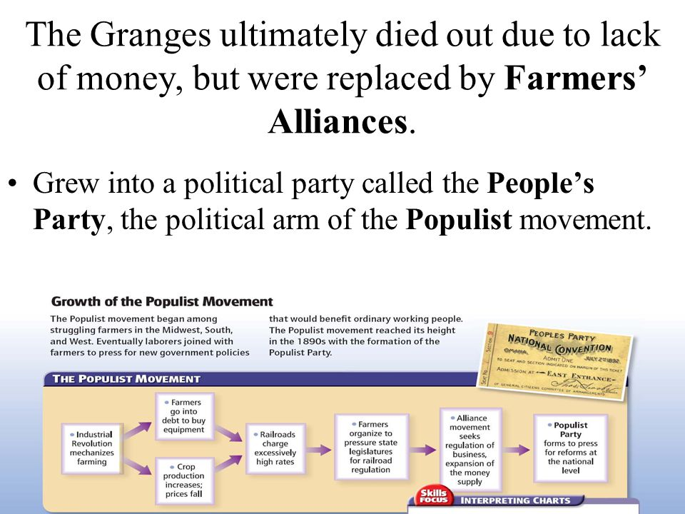 The Granges ultimately died out due to lack of money, but were replaced by Farmers' Alliances.