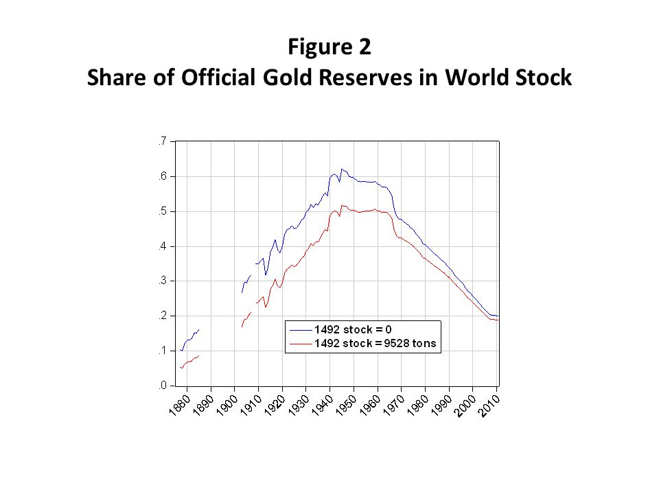 Figure 2 Share of Official Gold Reserves in World Stock