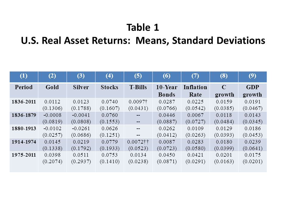 Table 1 U.S. Real Asset Returns: Means, Standard Deviations