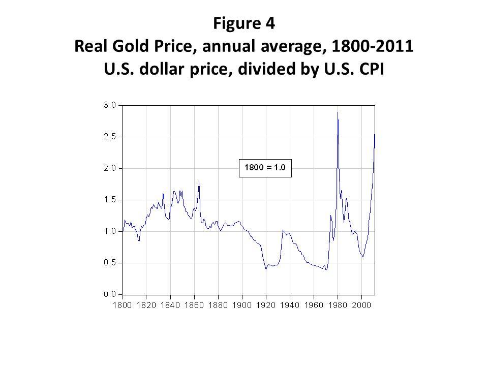 Figure 4 Real Gold Price, annual average, 1800-2011 U. S