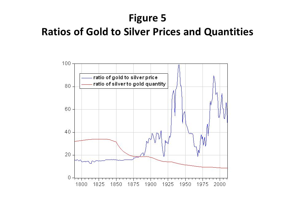 Figure 5 Ratios of Gold to Silver Prices and Quantities
