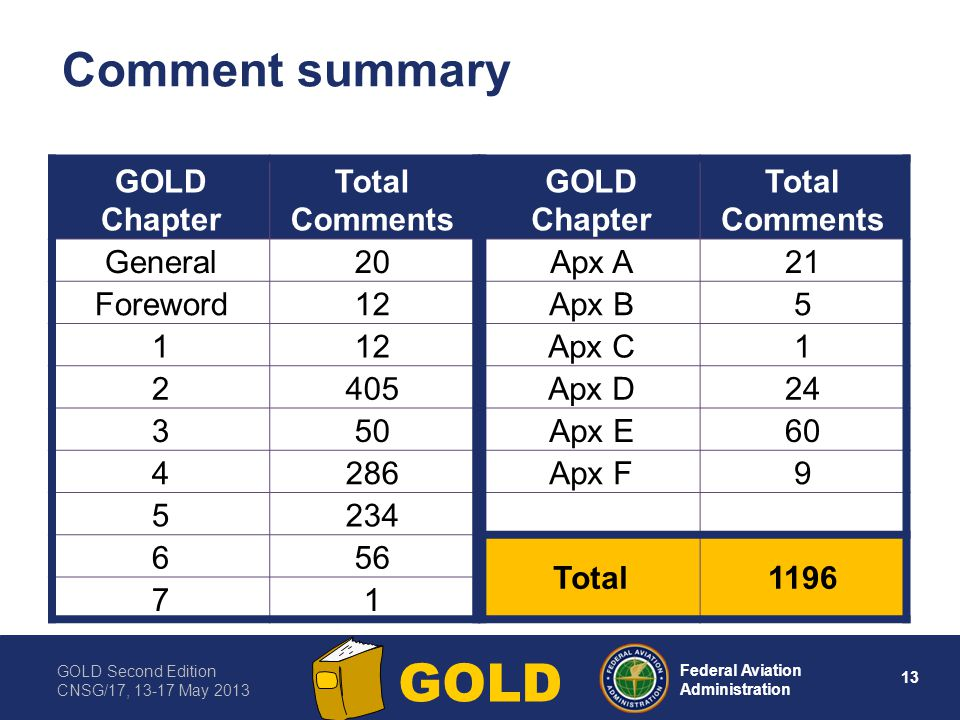 Comment summary GOLD Chapter Total Comments General 20 Foreword 12 1 2
