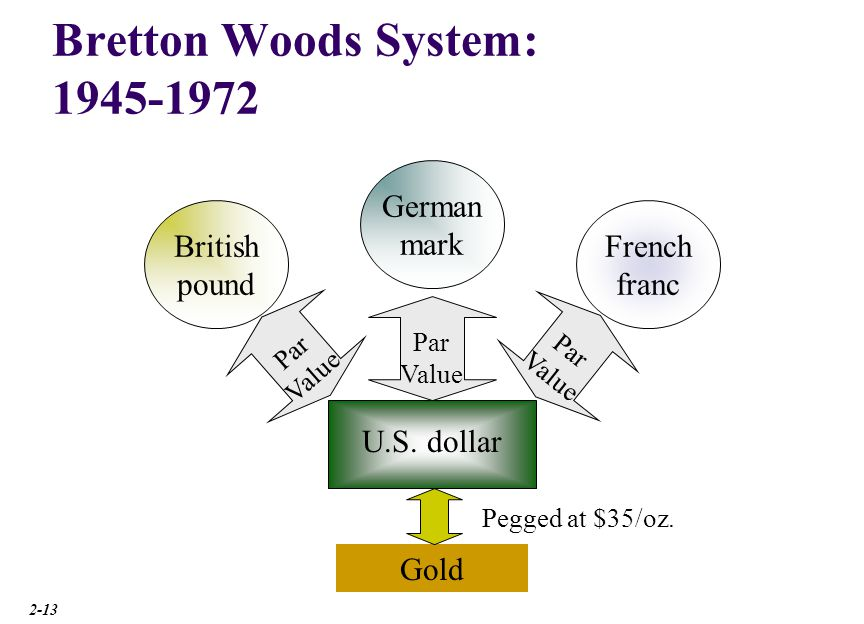 The Flexible Exchange Rate Regime: 1973-Present.