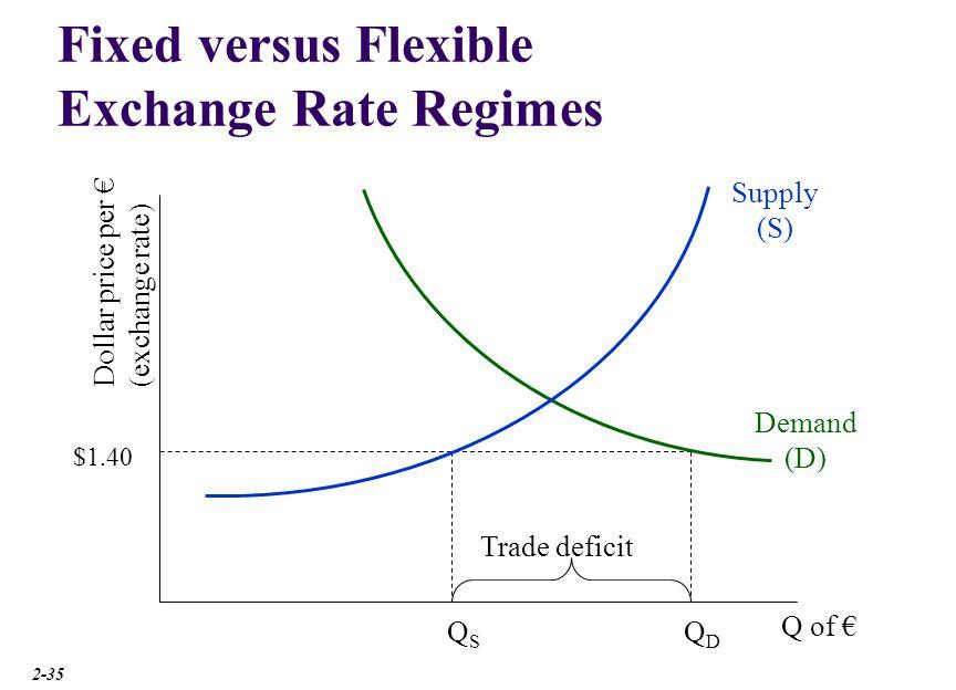 Flexible Exchange Rate Regimes