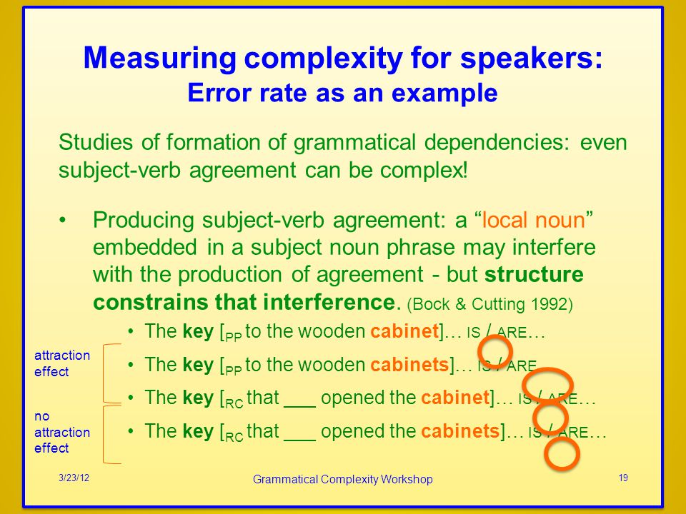 Measuring complexity for speakers: Error rate as an example