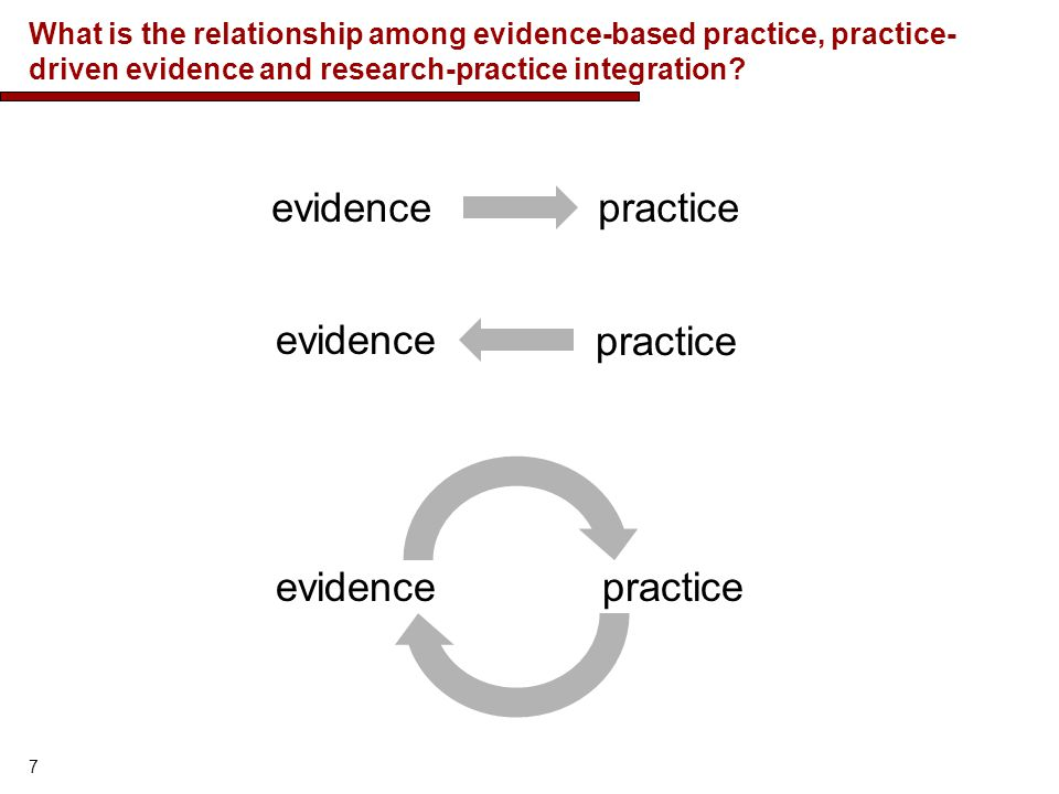 evidence practice evidence practice evidence practice