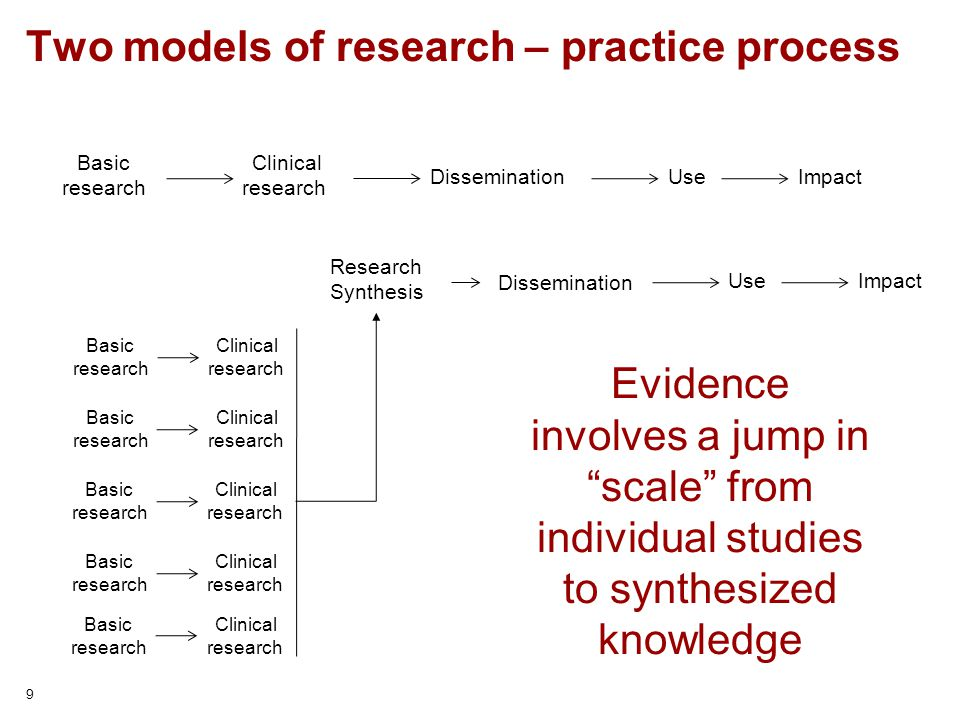 Two models of research – practice process