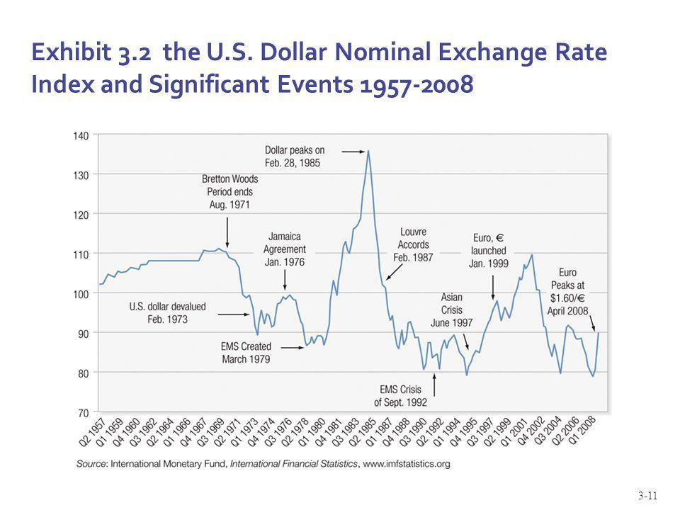 Exhibit 3.2 the U.S. Dollar Nominal Exchange Rate Index and Significant Events 1957-2008
