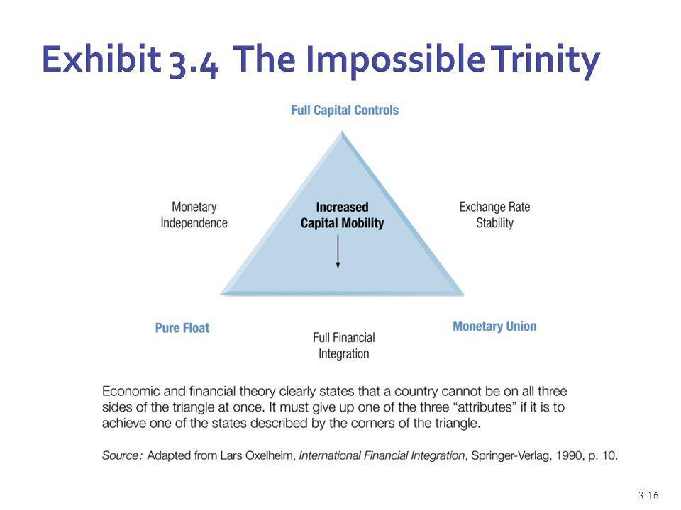 Exhibit 3.4 The Impossible Trinity