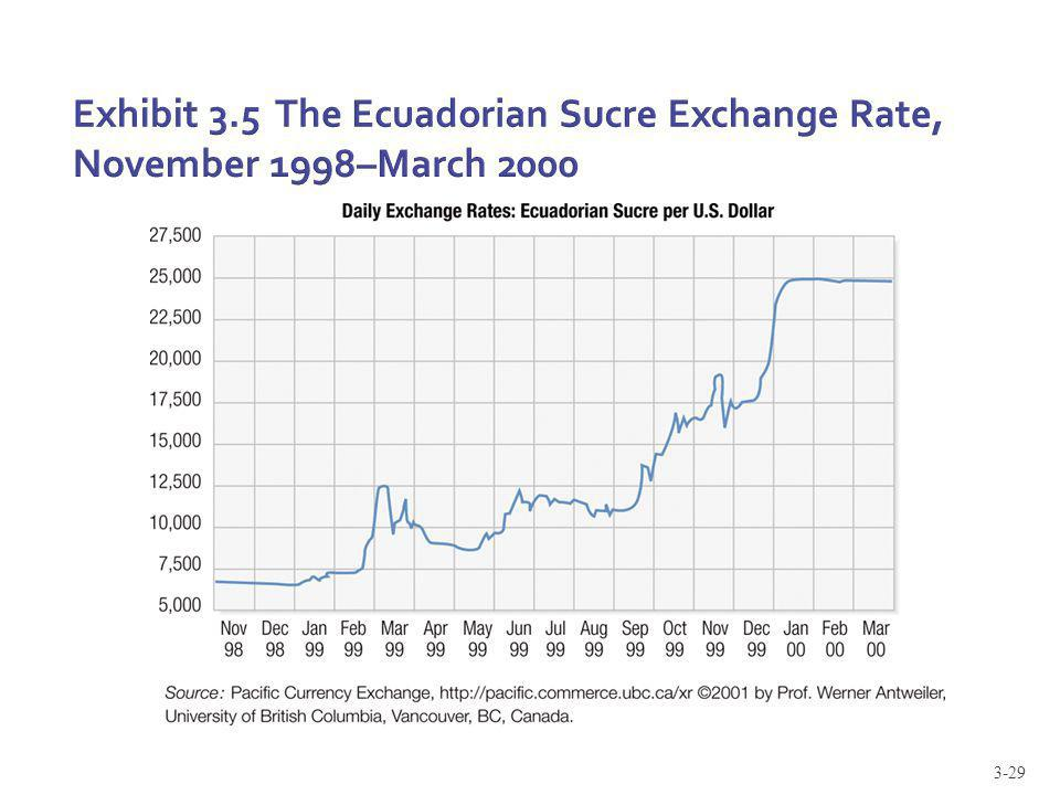 Exhibit 3.5 The Ecuadorian Sucre Exchange Rate, November 1998–March 2000