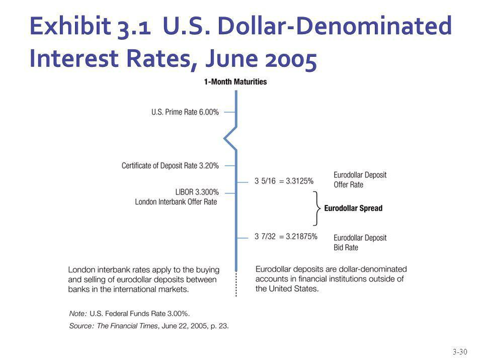 Exhibit 3.1 U.S. Dollar-Denominated Interest Rates, June 2005