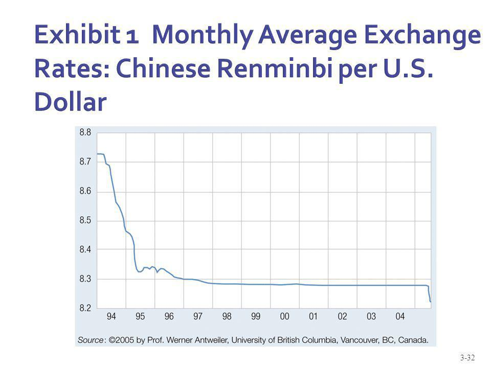 Exhibit 1 Monthly Average Exchange Rates: Chinese Renminbi per U. S