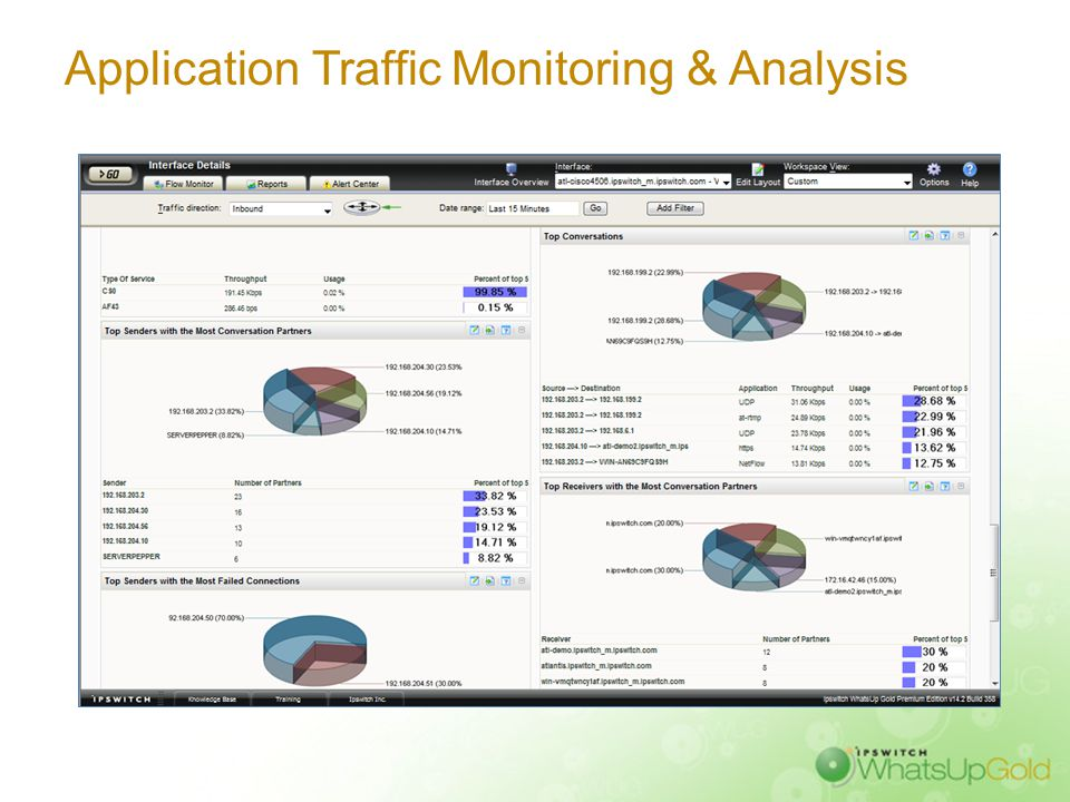 Interface Traffic Monitoring & Analysis