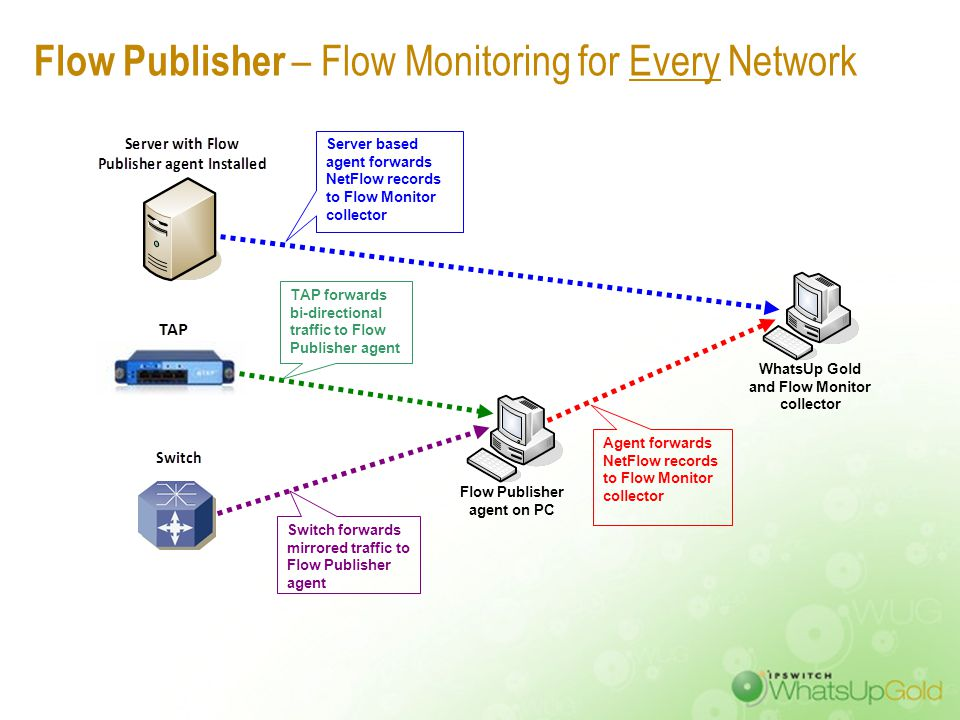 WhatsUp Flow Publisher: Extends Traffic Monitoring into Non Flow-enabled Devices
