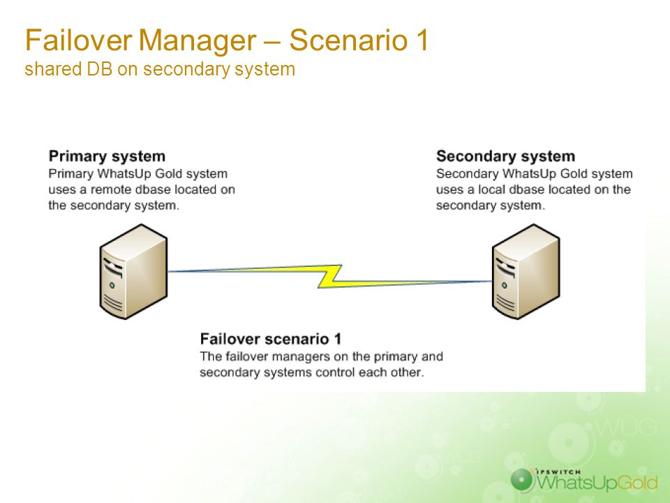 WhatsUp Failover Manager Capabilities