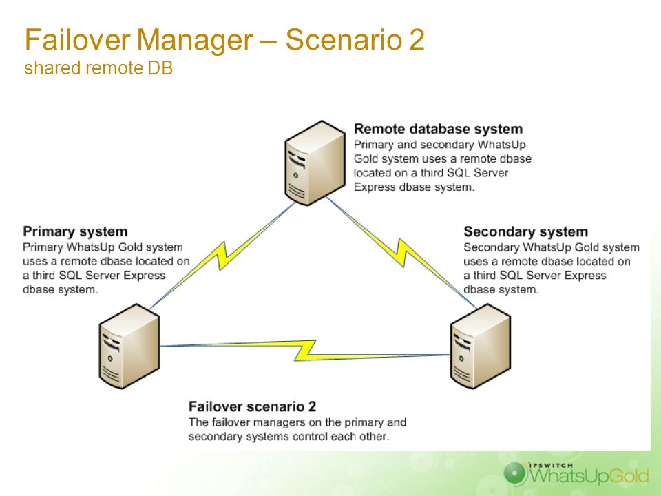 Failover Manager – Scenario 1 shared DB on secondary system