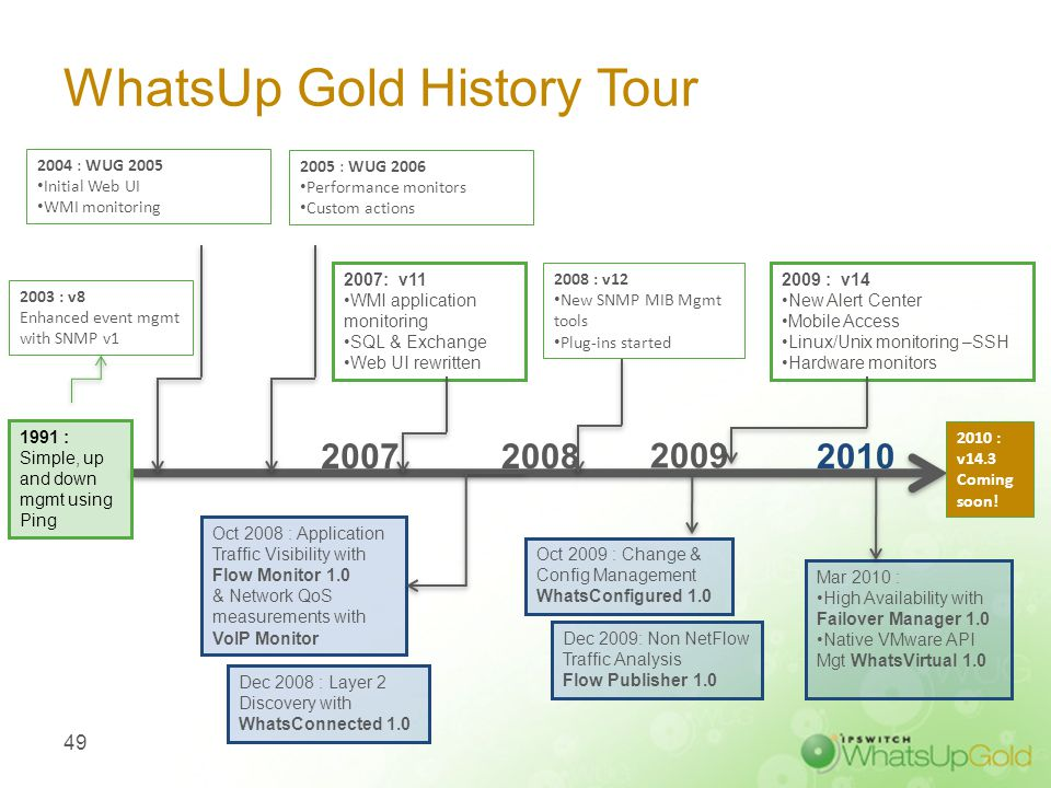 WhatsUp Gold Differentiators- IT Mgmt Made Simple