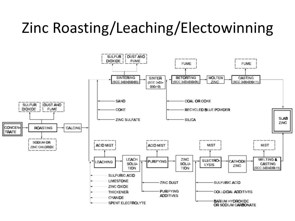 Zinc Roasting/Leaching/Electowinning