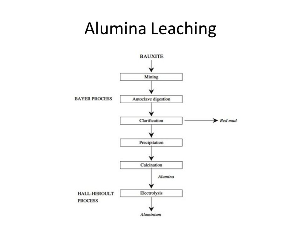 Alumina Leaching