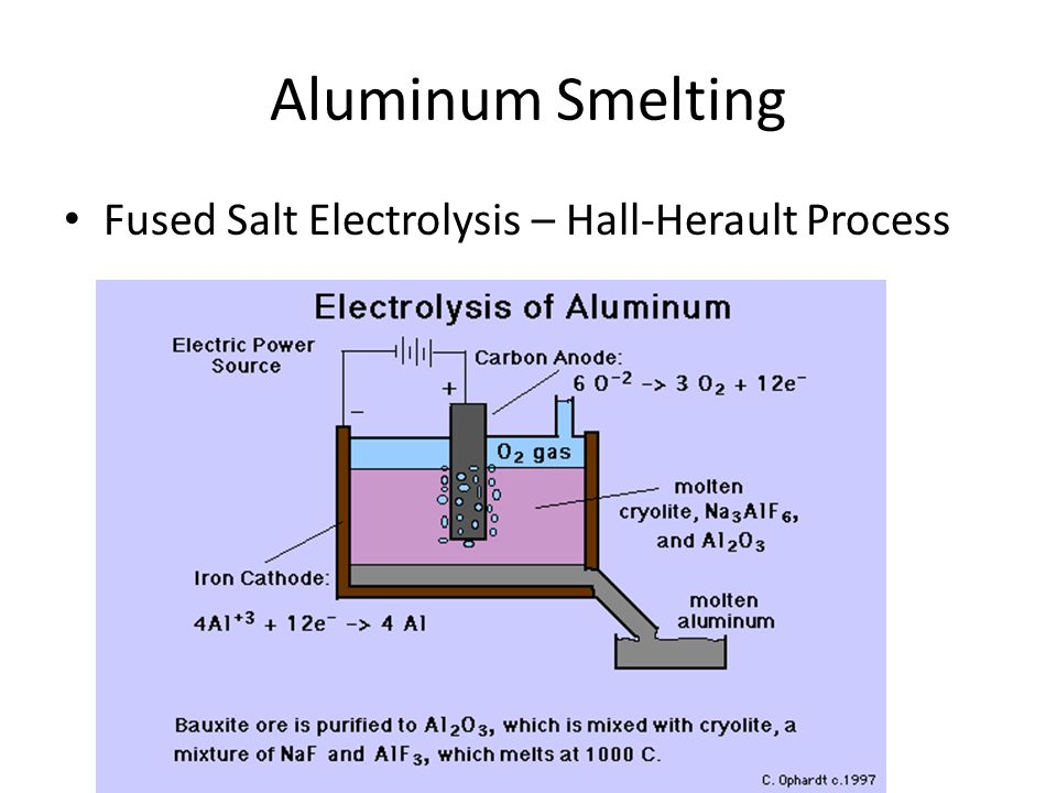 Aluminum Smelting Fused Salt Electrolysis – Hall-Herault Process