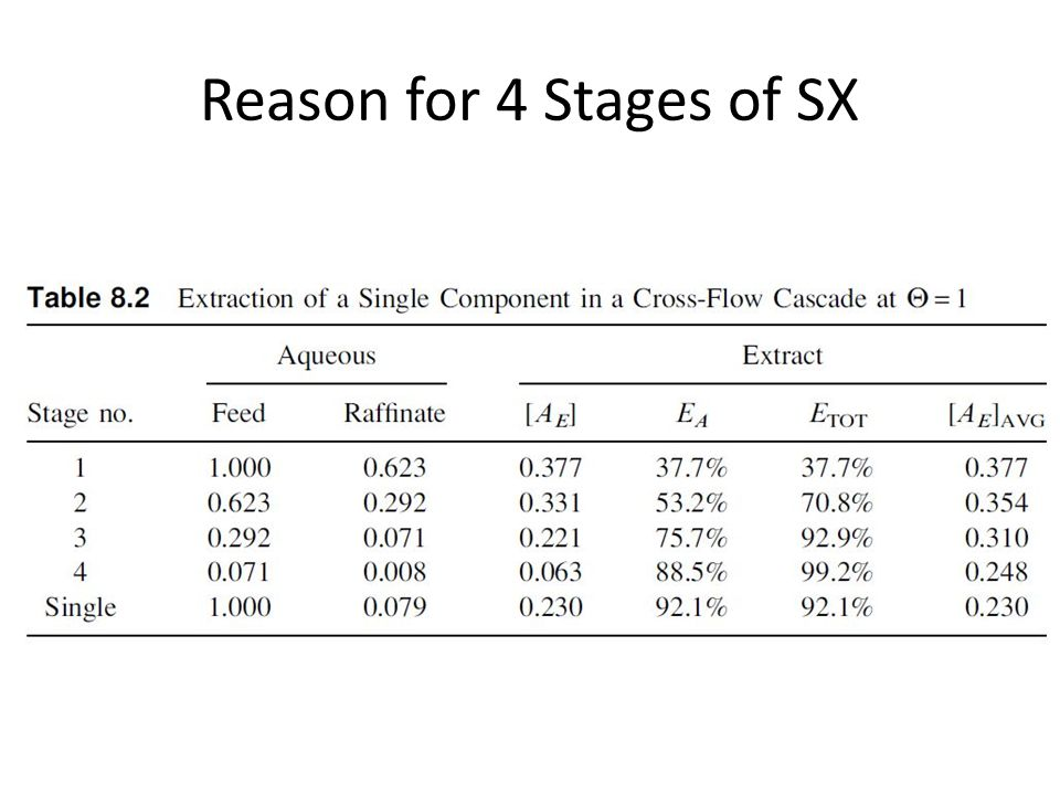 Reason for 4 Stages of SX