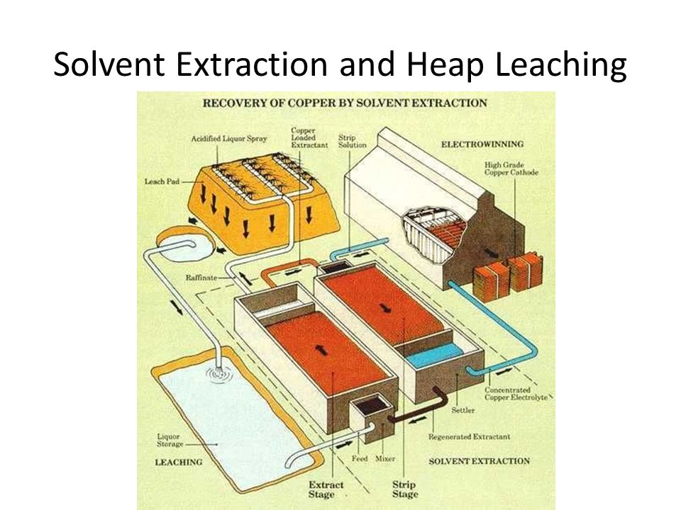 Solvent Extraction and Heap Leaching
