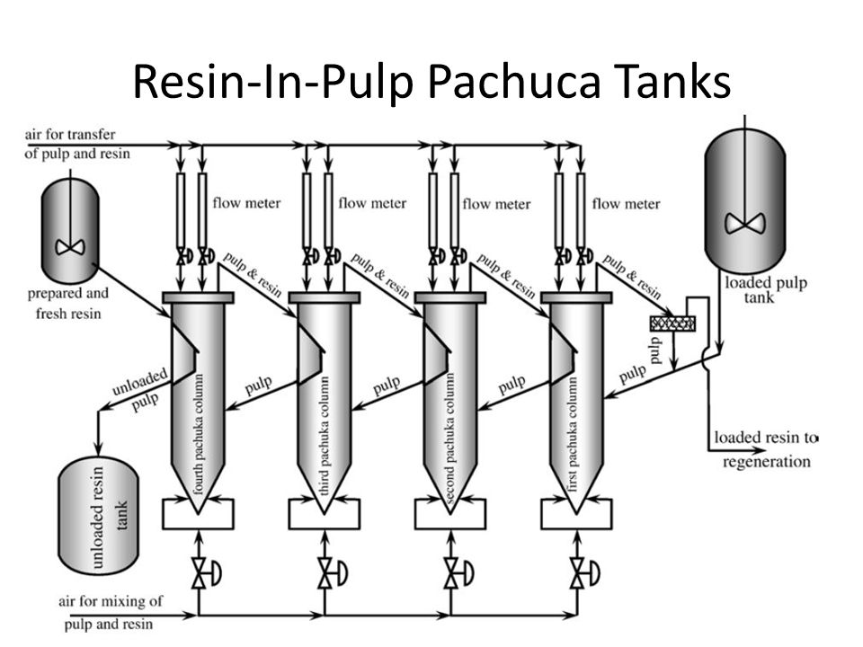 Resin-In-Pulp Pachuca Tanks