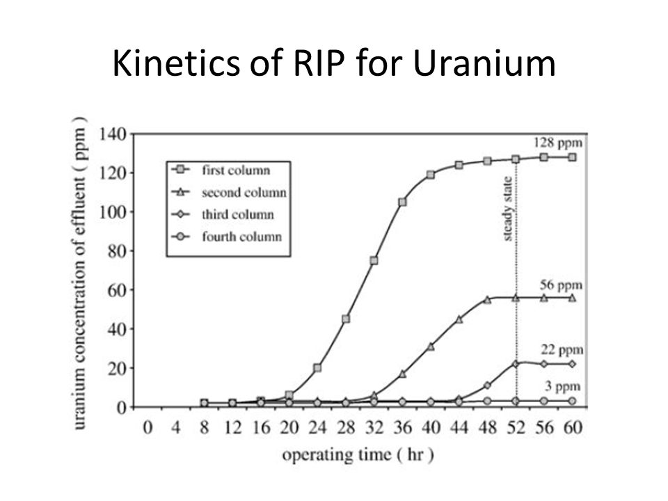 Kinetics of RIP for Uranium