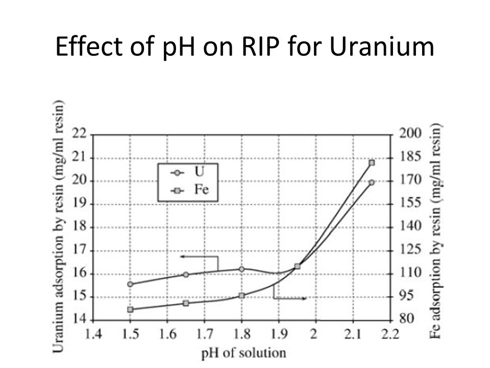 Effect of pH on RIP for Uranium