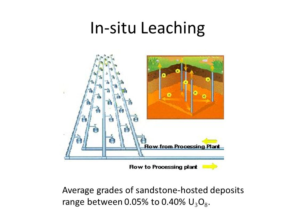 In-situ Leaching Average grades of sandstone-hosted deposits range between 0.05% to 0.40% U3O8.