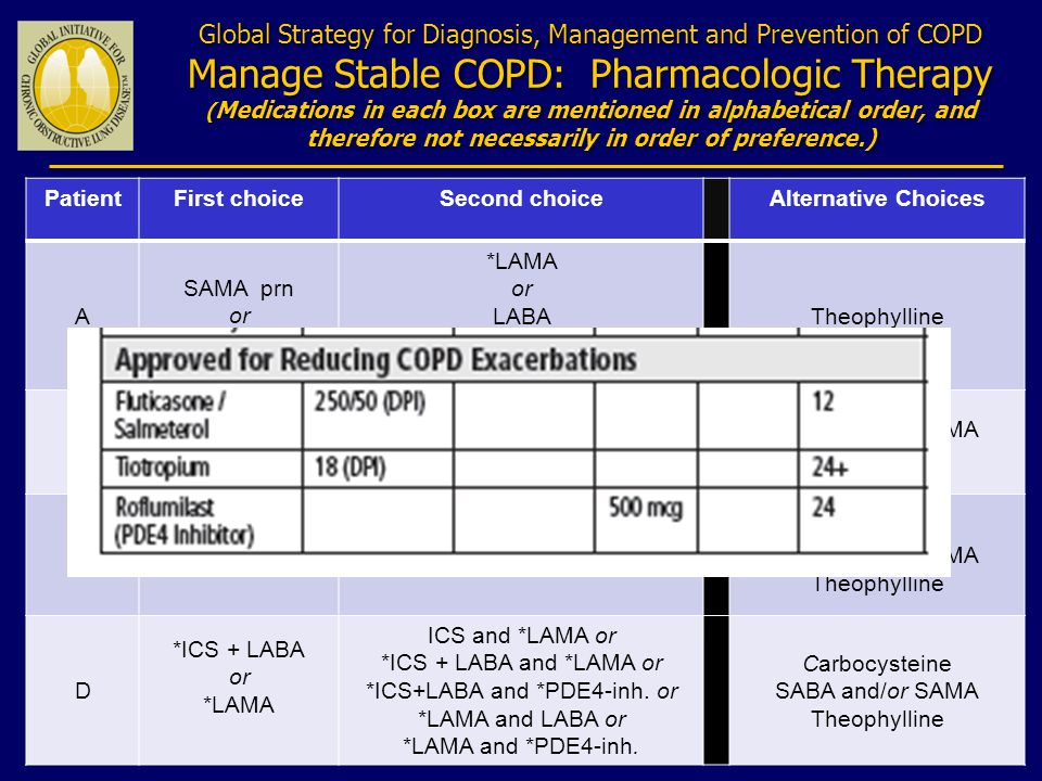 *ICS+LABA and *PDE4-inh. or