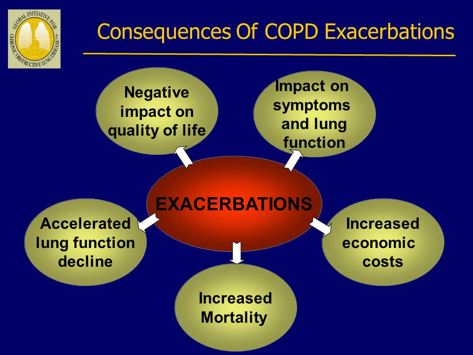 Consequences Of COPD Exacerbations