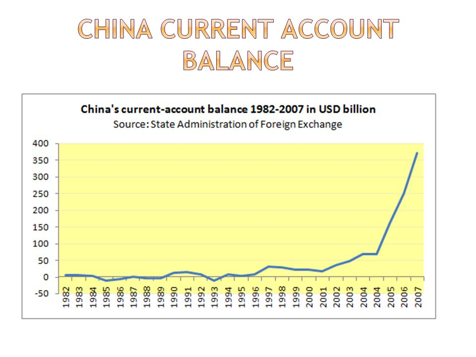 China Current Account Balance
