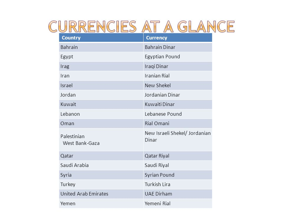 Currencies at a Glance Country Currency Bahrain Bahrain Dinar Egypt