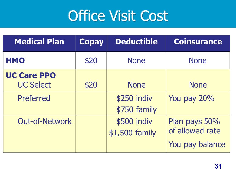 Office Visit Cost Medical Plan Copay Deductible Coinsurance HMO $20