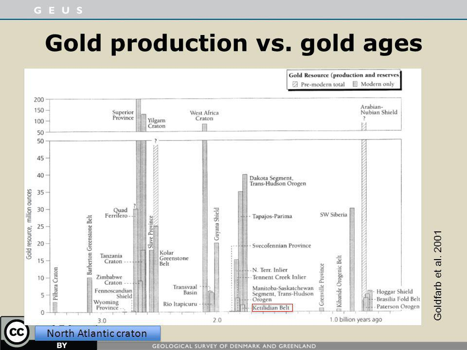 Gold production vs. gold ages