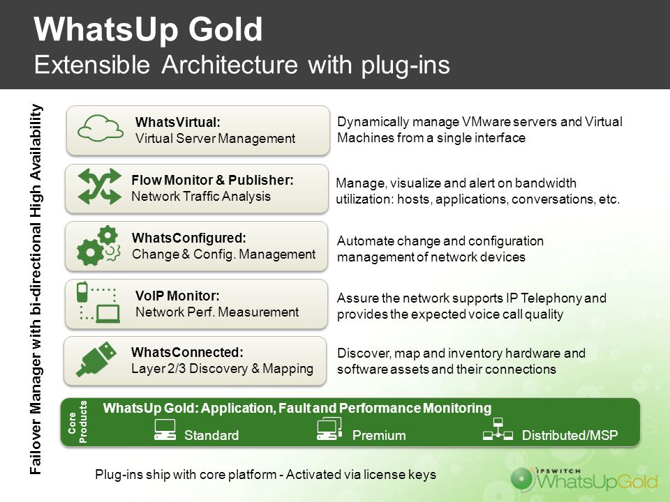 WhatsUp Gold Extensible Architecture with plug-ins