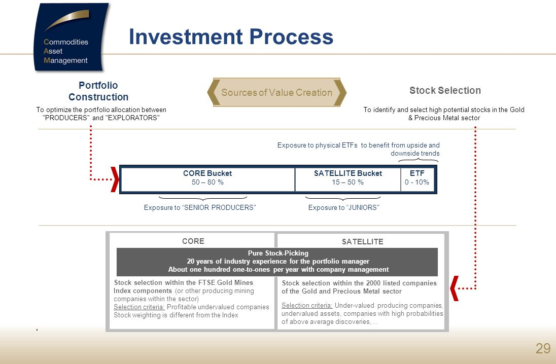 Investment Process Portfolio Construction Sources of Value Creation
