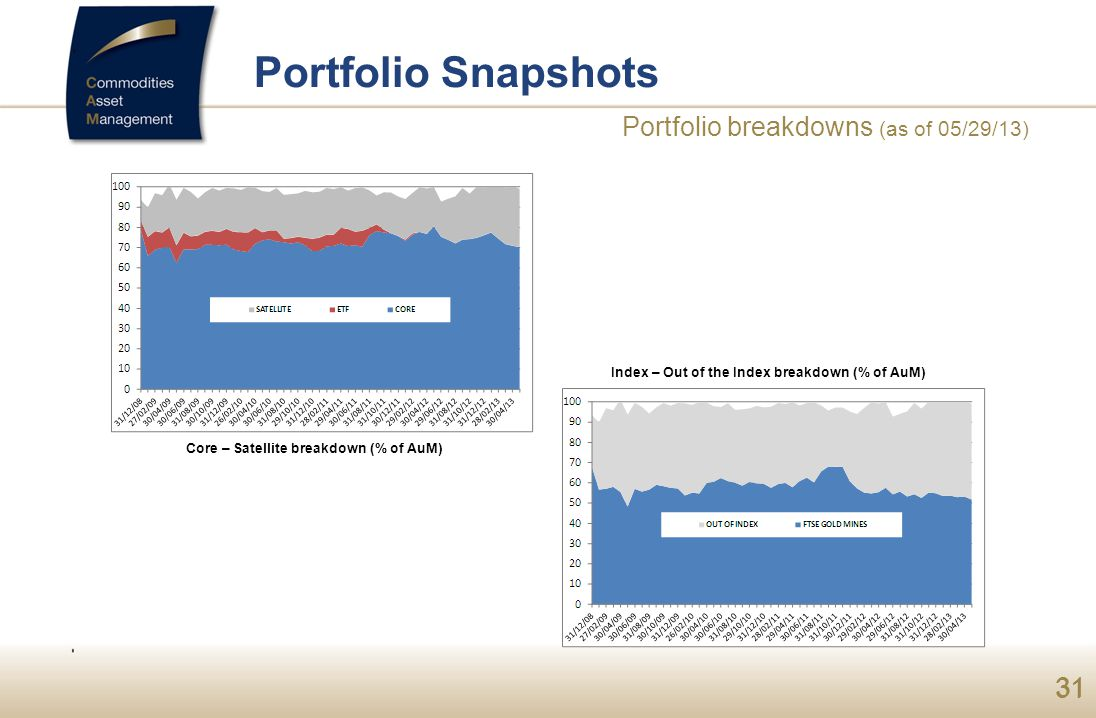 Portfolio Snapshots Portfolio breakdowns (as of 05/29/13)