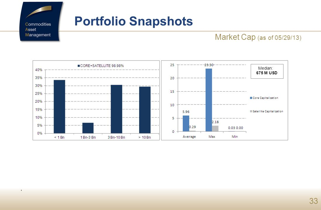 Portfolio Snapshots Market Cap (as of 05/29/13) SEPTEMBRE 2009 Median: