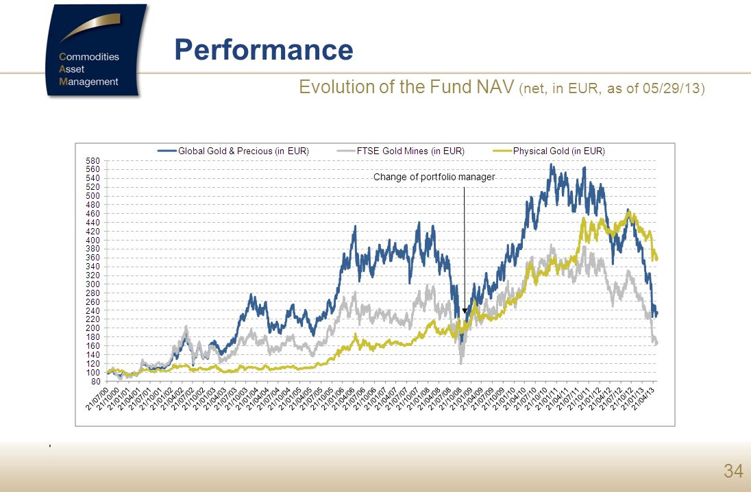 Performance Evolution of the Fund NAV (net, in EUR, as of 05/29/13)